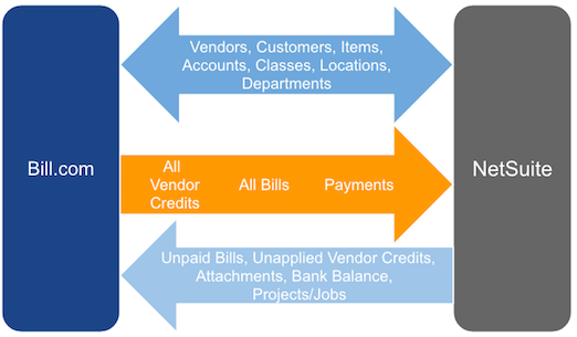 Bill.com sync implications with NetSuite implementation